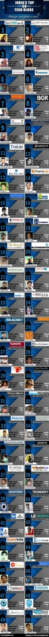 Top 50 Tech Blogs in India that you must follow in 2019 [Infographic]