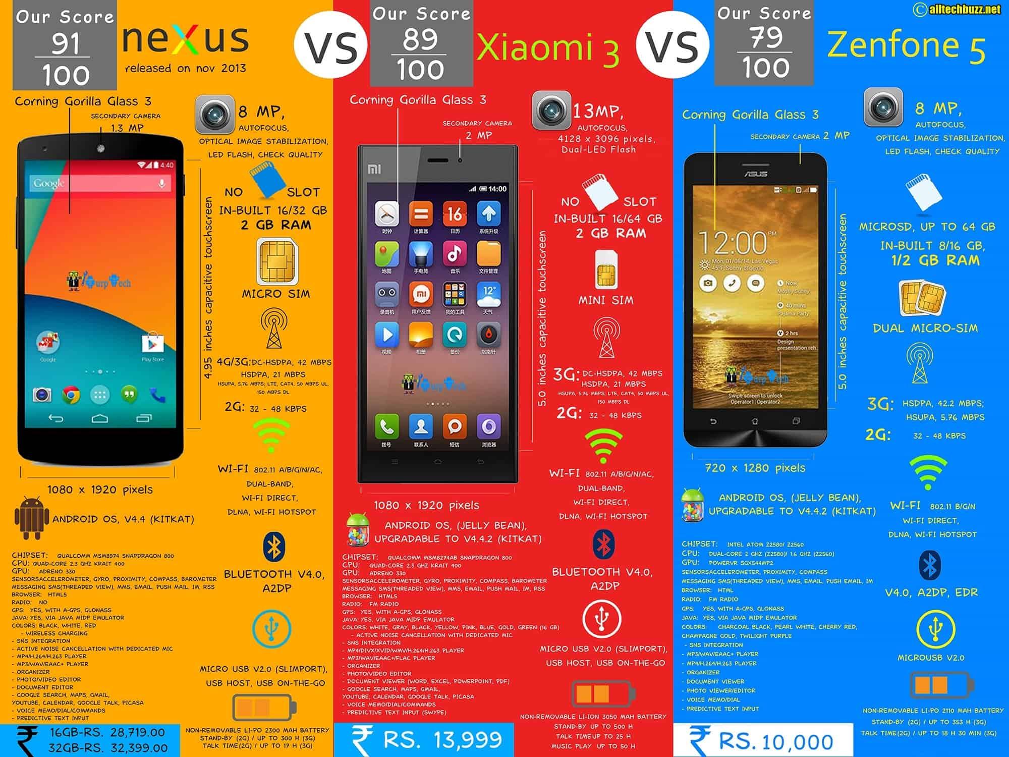 Compare Nexus 5 vs Xiaomi Mi3 vs Asus Zenfone 5 | Infographic
