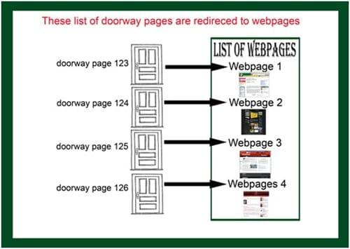 Doorway-pages-redirected