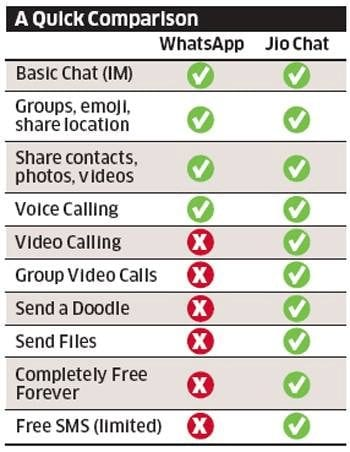 whatsapp-vs-jio-chat-comparison