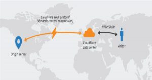 What is CDN? How to Setup CloudFlare Free CDN for WordPress: Step by Step Guide