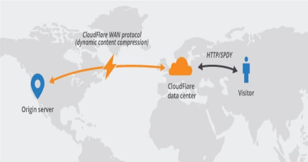 free cdn cloudflare