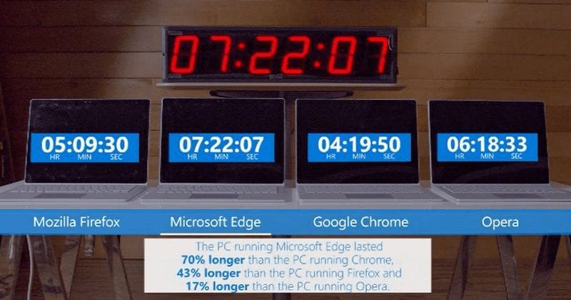 Microsoft Shows How Bad Chrome And Firefox Are For Your Laptop's Battery (2)