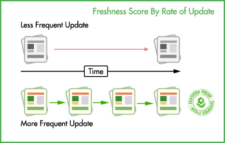 freshness score and last frequent update
