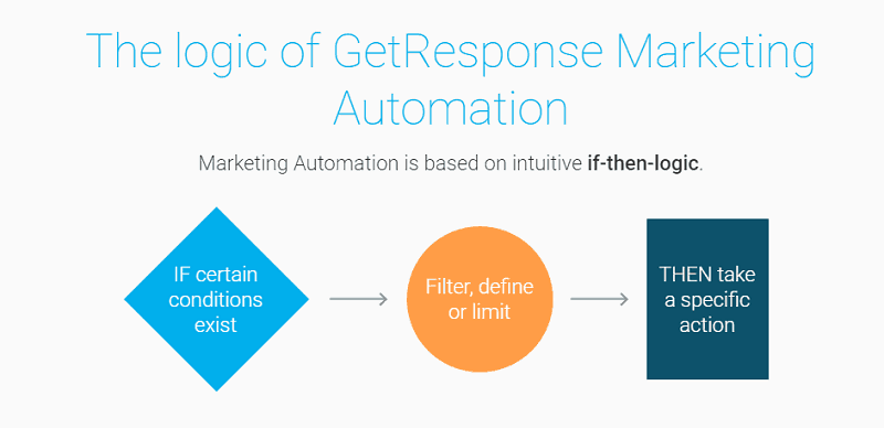 getresponse - Marketing Automation