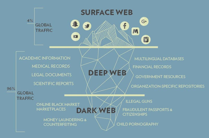 surface-web