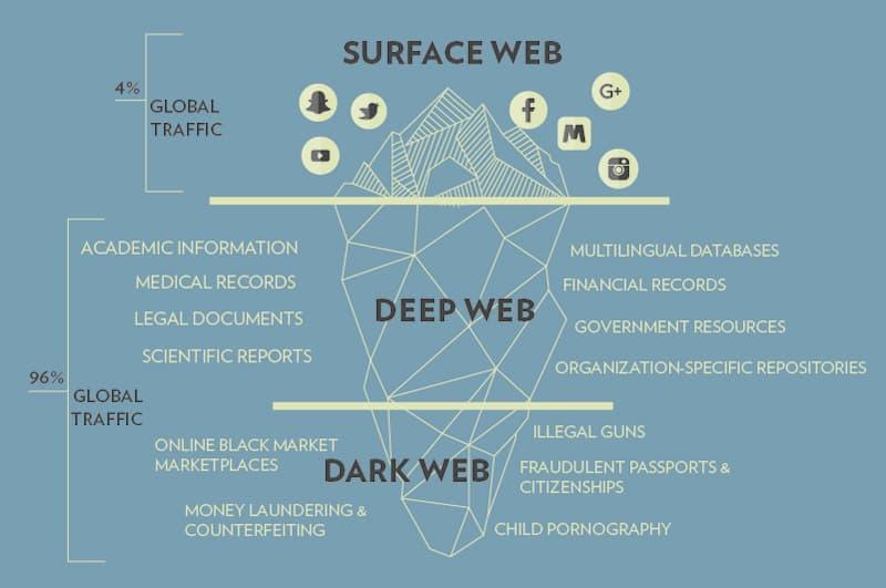 surface-web