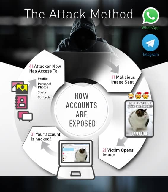 The Attack method