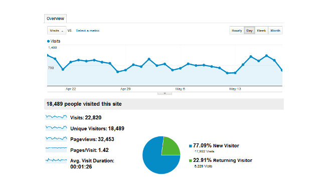 Google Analytics-12 Awesome Free Google Tools All Content Marketers Should Use