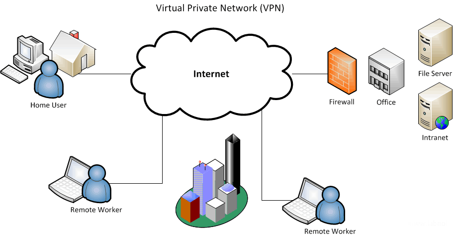 virtual-private-network-vpn