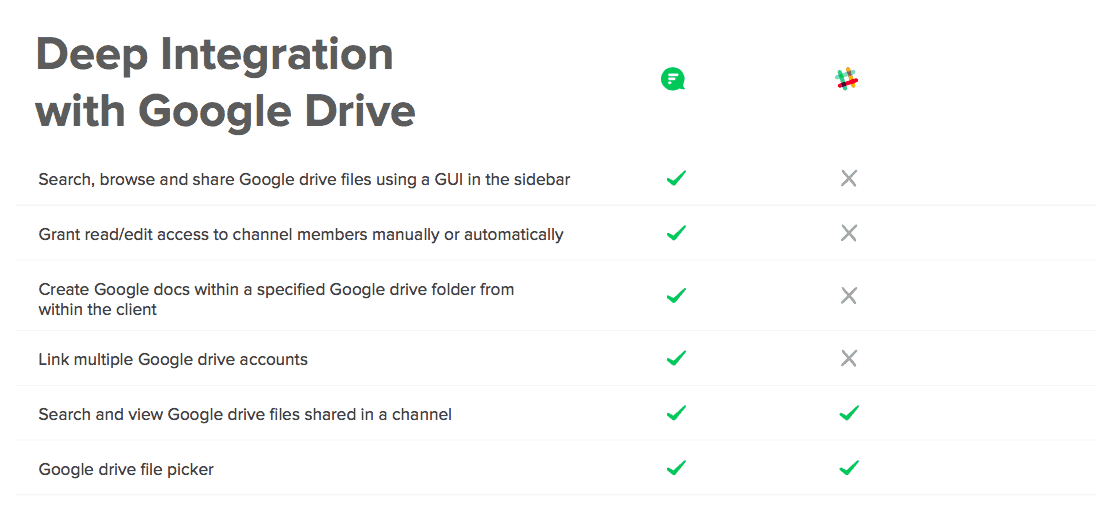 Google Drive Integration- flock