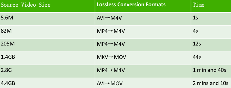 Fast-Video-conversion
