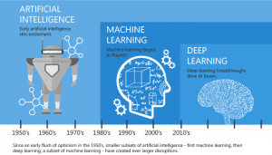 Impact of Artificial Intelligence and Machine Learning on Various Industries