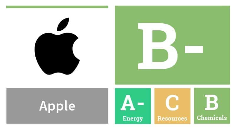 Apple-greenpeace-report