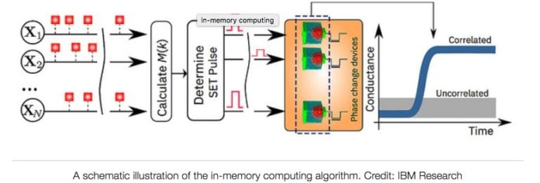 IBM-In-Memory-Computing-Architecture (2)