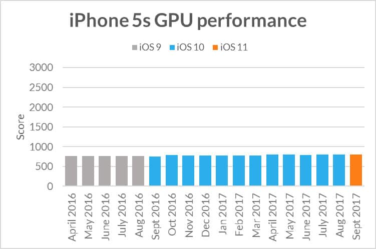 iphone5s-extreme-gpu-performance