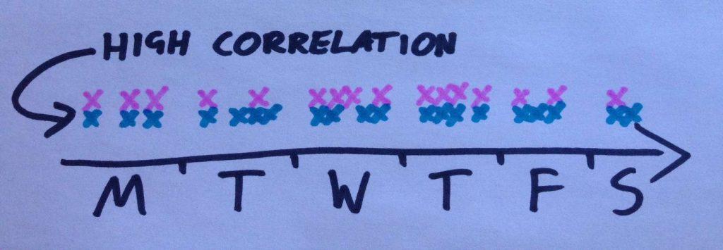 whatsapptrackercorrelation