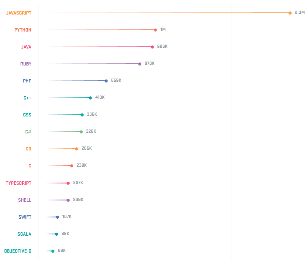 15-Popular-Programming-Languages-On-GitHub