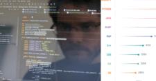 Most-Popular-Programming-Language