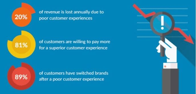 customer-experience-stats