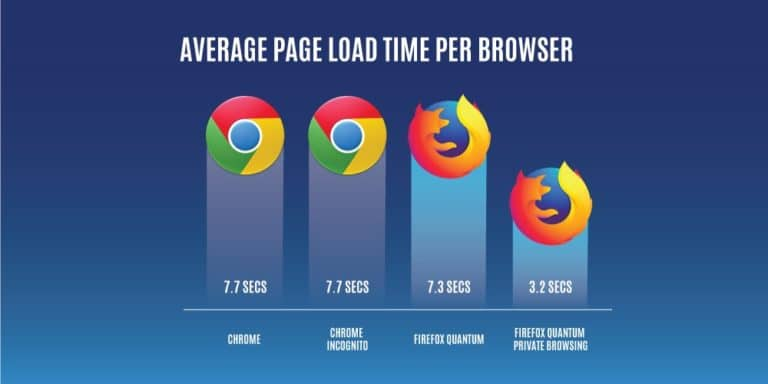firefox-chrome-comparision