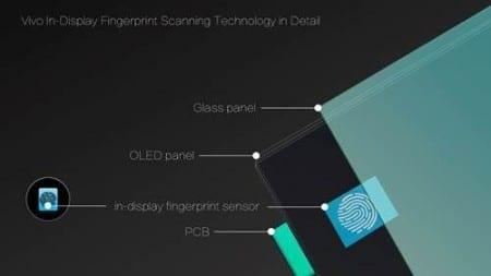 Vivo-smartphone-in-display-finfingerprint-scanner-CES-2018