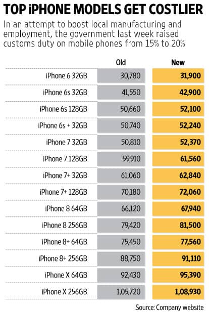 Apple-iphone-prices-hike