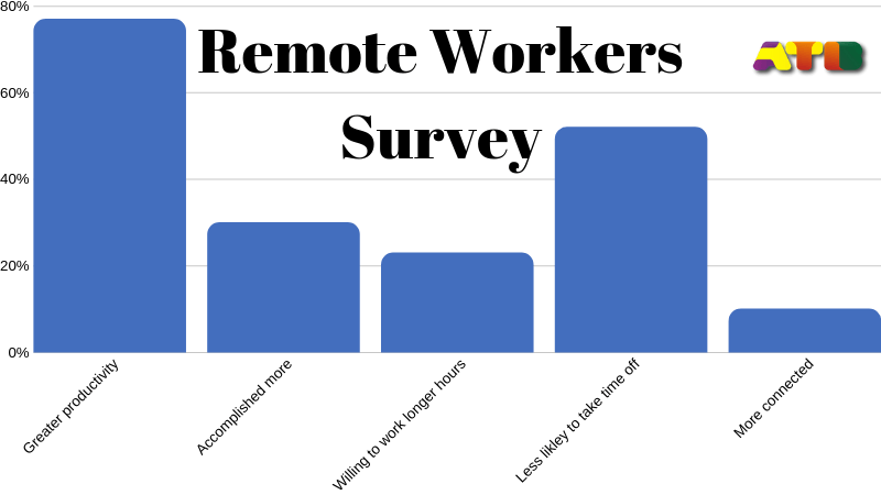 Remote Workers Survey by CoSo Cloud