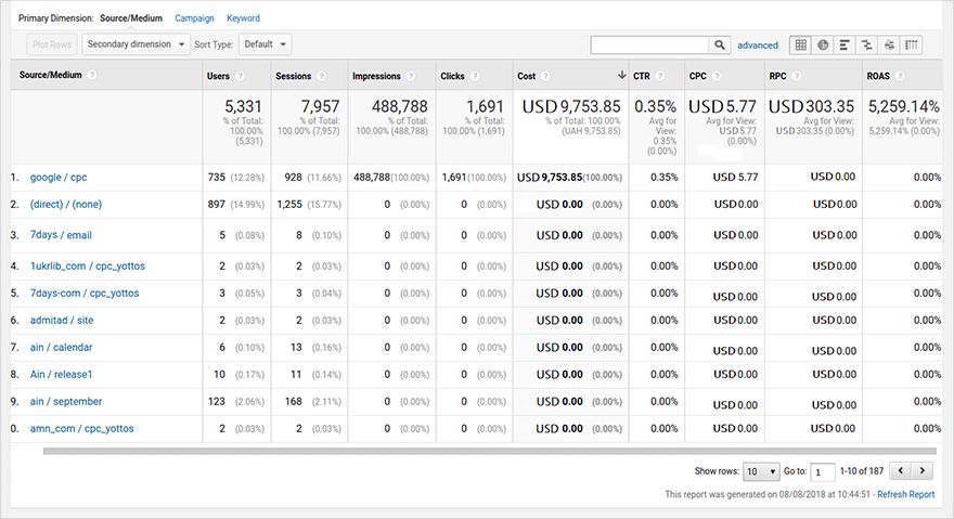 3 Simple Ways to Import Cost Data into Google Analytics